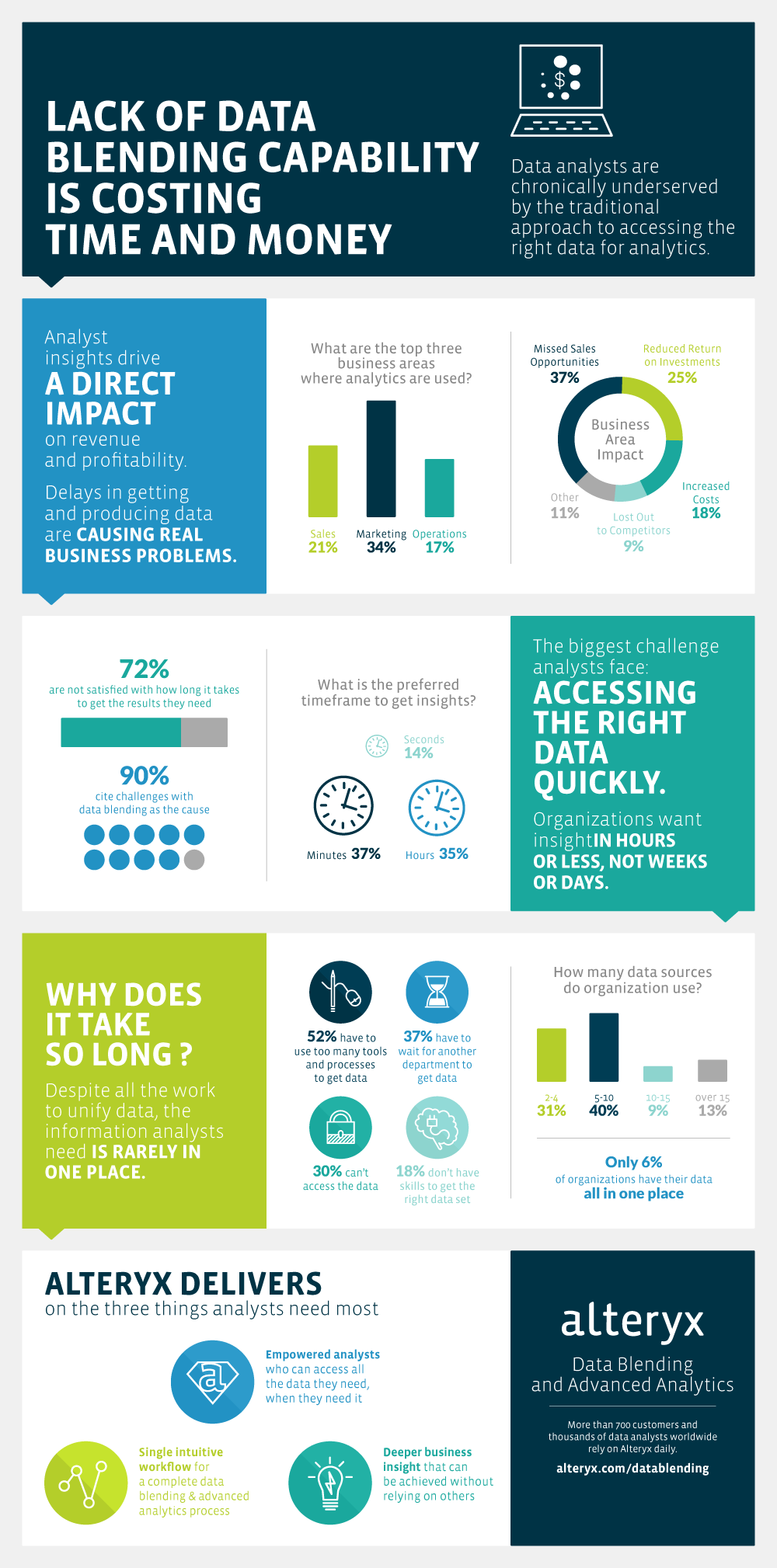 Lack of Data Blending Infographic (1)